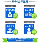 乐逗游戏2014年营收9.84亿元 净利润环比增498.7%