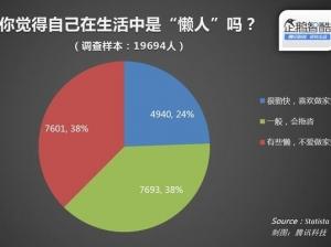 腾讯:76%的调查对象不爱做家务 社区O2O发展潜力巨大