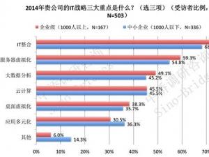 中桥国际:从VMAX3发布看存储和服务器市场格局的改变