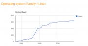 Linux主导超级计算机领域 占有率达97%