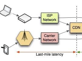 """为什么CDN对移动客户端加速""""没有""""效果"""