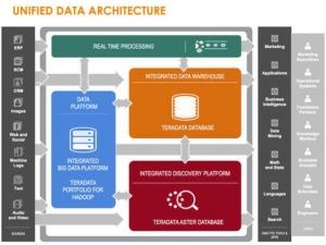 Teradata整合旗下数据仓库产品和大数据设备