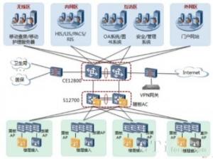 华为敏捷网络:助三亚人民医院网络升级换代