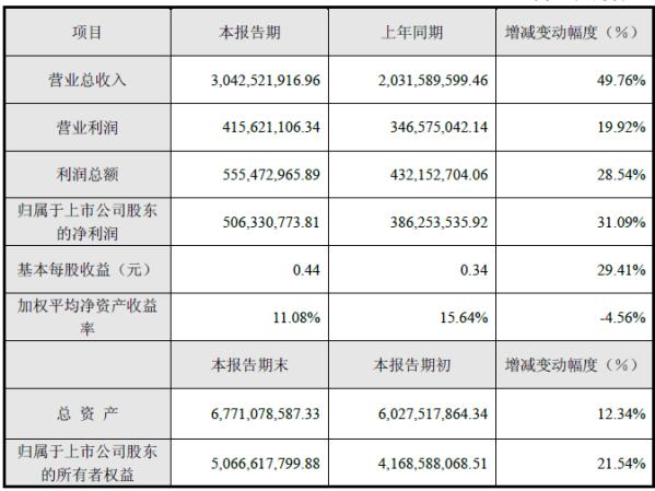 大华股份上半年收入增长50% 利润增31%