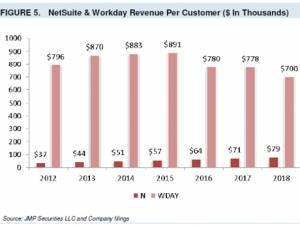 Workday与NetSuite将在ERM领域狭路相逢?