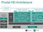 "Pivotal推Pivotal HD 2 欲招更多金主徜徉""数据之湖"""