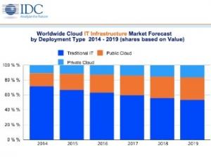 IDC:2015年全球云IT基础设施支出预计将实现26%的同比增幅