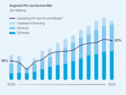 IBM芯片制造业务终于脱手 付15亿美元甩给GlobalFoundries