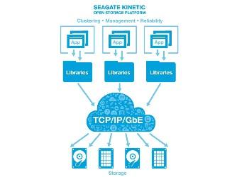 Kinetic――希捷的新分布式对象存储平台