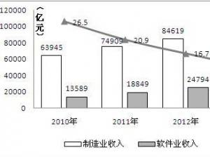 2014年电子信息产业统计公报发布 软信服务收入同比增长20%
