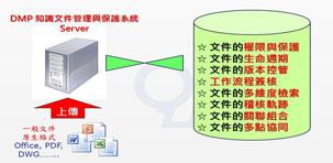 DMP产品介绍