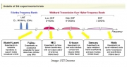 诺基亚三星等公司启动5G试验 华为缺席