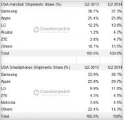 三星仍然力压苹果 以36.1%的份额称霸美国市场
