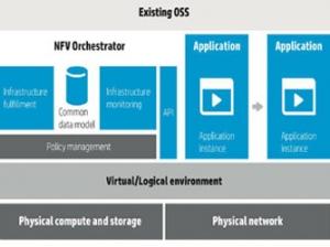 MWC 2014:惠普透露其NFV战略及架构