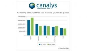 Canalys:今年Q1平板电脑出货量减弱 但仍超笔记本
