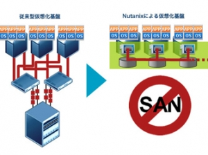 VMware对阵Nutanix:戴尔加入,战事当熄