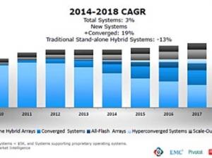 EMC:新技术冲击导致传统业务节节败退