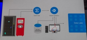 微软发布全新数据仓库即服务,对抗AWS Redshift