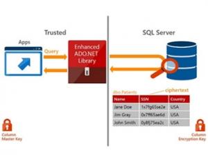 微软SQL Server 2016夏季预览版准备就绪