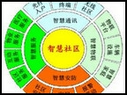 北京市智慧社区建设指导标准公布