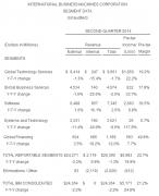 IBM Q2净利41亿美元 业绩好于预期