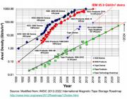 IBM与富士胶卷宣布:原型磁带创造154TB存储容量纪录