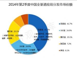 易观智库:2014年第2季度中国全渠道移动应用分发市场红海 比拼厂商综合实力