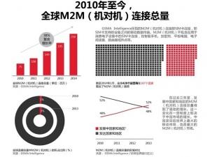 GSMA报告:中国占全球M2M连接数总量的27%
