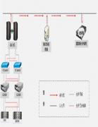 爱数助力重庆高新区公安局业务系统数据高可用
