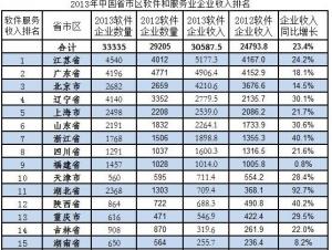 2013年中国软件业省市区企业收入排名