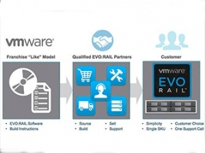 VMware推出vSphere许可转移方案