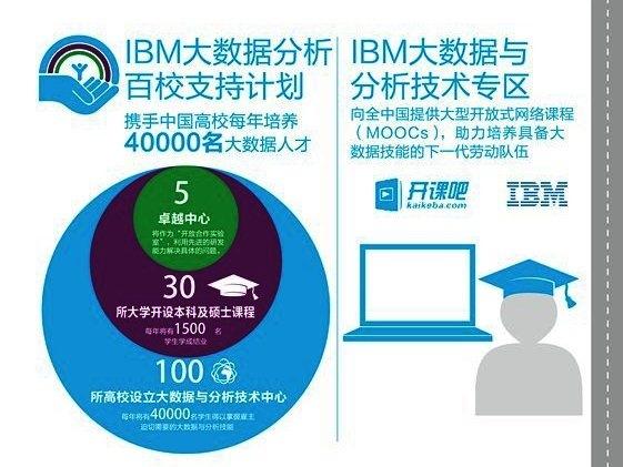 IBM投入1亿美元支持国内大数据人才培养