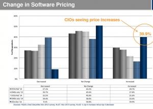 CIO调查:软件价格会上涨 但重心将转移