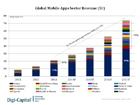 Digi-Capital:预计2017年全球移动应用营收将达700亿美元