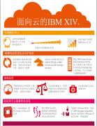 面向云的IBM XIV
