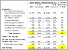 甲骨文2014年第三财季云应用软件增60%