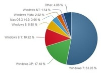 10月:XP份额大跌 即将被Windows 8.X赶超
