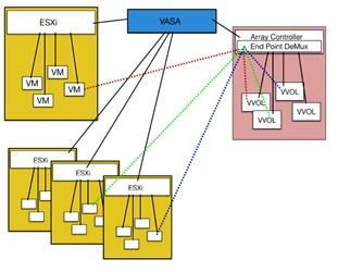 两年酝酿:VMware VVOL技术先睹为快