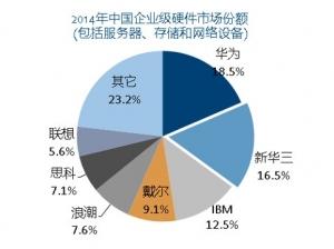 IDC:紫光收购华三通信公司和惠普中国区企业业务