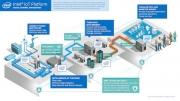 英特尔发布新平台 连接海量物联网设备