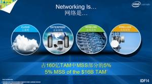 英特尔:以SDI加速网络变革