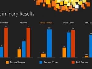 微软Nano Server预览版评测:很有希望,但亦存在一些不足