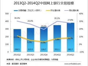 易观智库:2014年第2季度中国网上银行市场客户交易规模达382.7万亿元