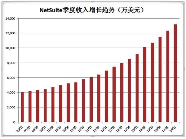 NetSuite二季度收入增长30%  实现20季度环比增长