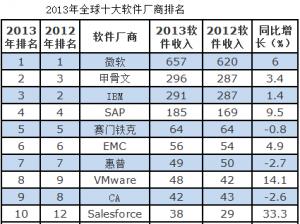 Gartner:2013年全球十大软件厂商排名