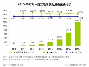艾瑞:2013年中国互联网保险规模保费达到89亿元