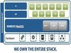 NIMBOXX:有能力将IO性能表现一举提升500%
