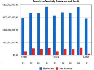 第一季度Teradata营收下降7.3% 利润下跌63%