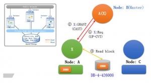 详解K-DB RAC集群下的锁机制管理(四) ――K-DB锁的典型使用场景以及相关测试数据