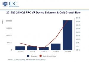 IDC预测:中国VR市场在2017年将扩大四倍
